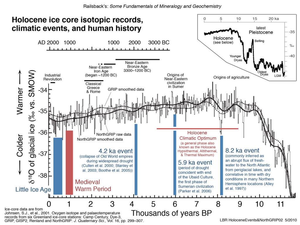 Klimaendring de siste 20.000 årene.