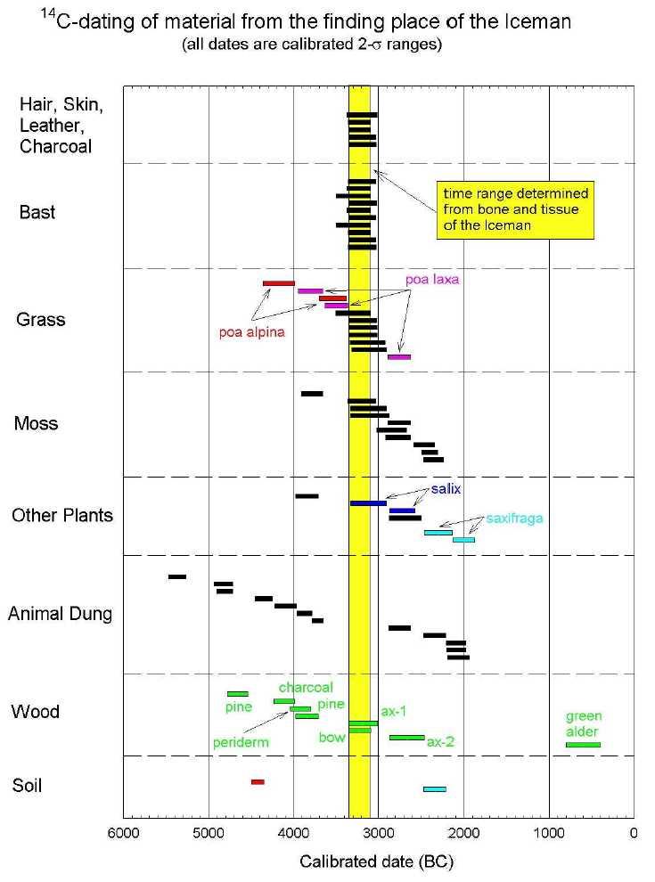 Radiocarbon diagram